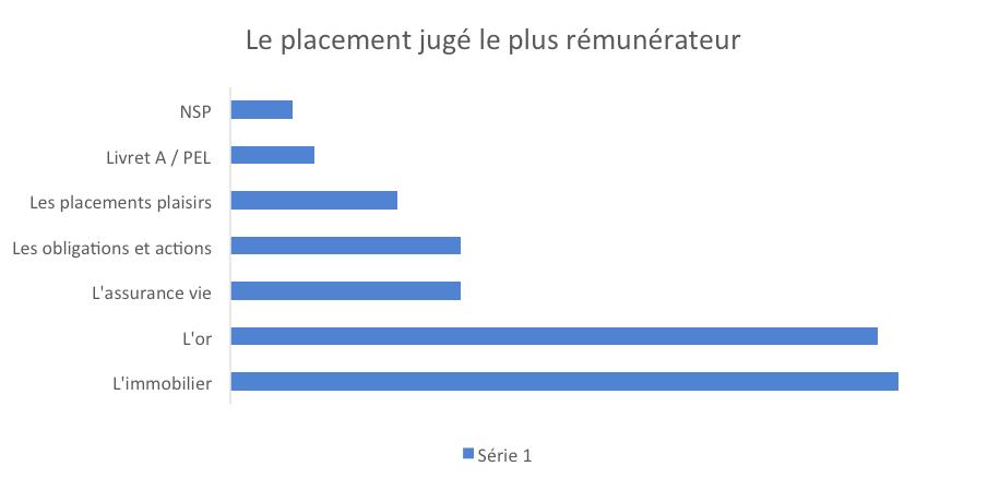 Quels sont les placements jugés les plus rémunérateurs ?