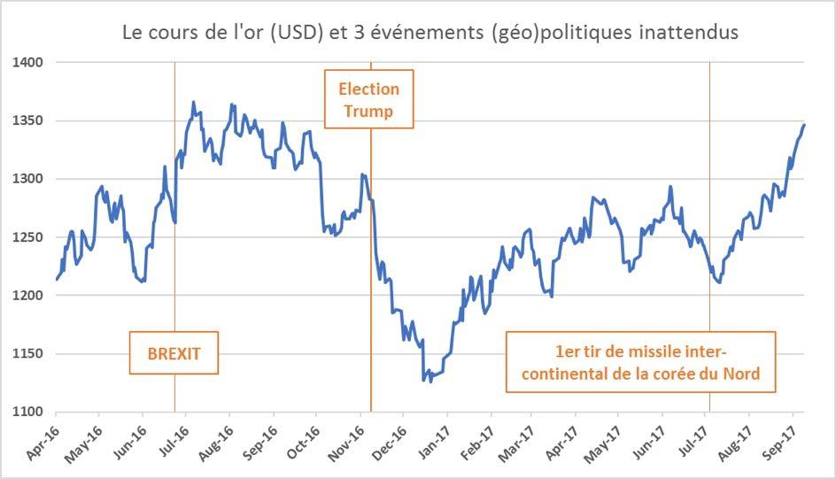 3 événements géopolitiques récents qui ont eu des conséquences différentes sur le cours de l'or.