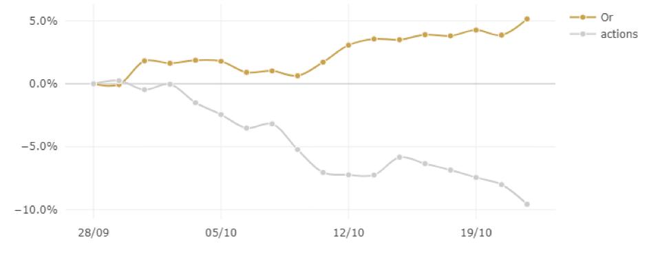 Graphique : performance comparée Or-Cac40 – octobre 2018 - EUR