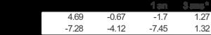 Tableau : comparaison Or (EUR) - Actions