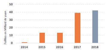 Graphique : faillites d'entreprises chinoises