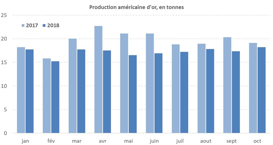 Production américaine d'or en tonnes