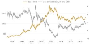 Graphique cours de l'or (USD) et taux d'intérêts réels (10 ans US)