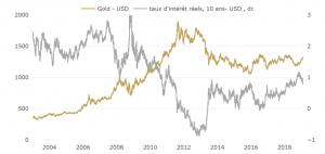 Graphique: or en dollar et taux d'intérêts réels américains
