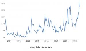 Graphique: indice d'incertitude politique mondial (focus économie)