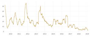 Volatilité de l'or