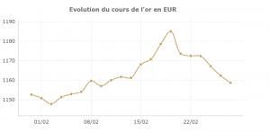 Cours de l'or : stabilisation en février