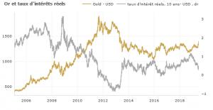 Taux réel en baisse : les banques rehaussent leurs prévisions pour l'or