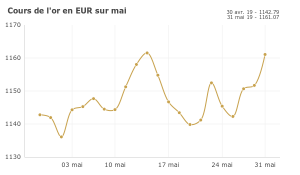 Cours de l'or : 1,6% en mai ; la guerre commerciale s'intensifie