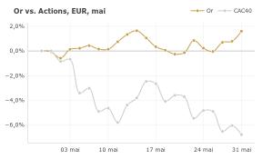 cours de l'or : +1.6% en mai ; la guerre commerciale s'intensifie