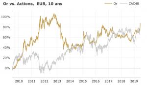 L'or et les actions profitent de la perspective de baisse des taux