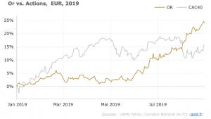 Cours de l'or en euros: plus haut historique en Août
