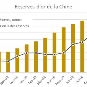 Les réserves d'or de la Chine ont augmenté de 100 tonnes en 1 an