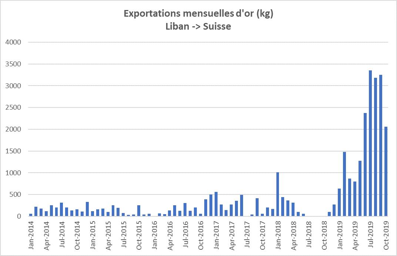 Exportations mensuelle d'or KG Liban Suisse