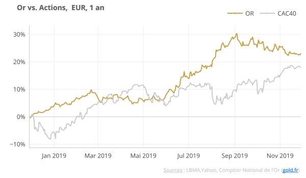 Or vs Actions en euro 2019