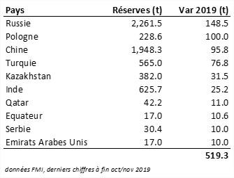 Réserves Or Variations par pays en 2019
