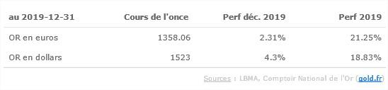 Cours Or 2019 en euro