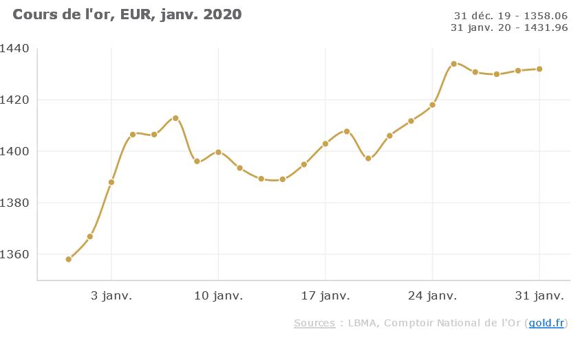 cours de l'or Janvier 2020