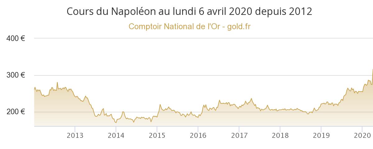 Cours du Napoléon Or