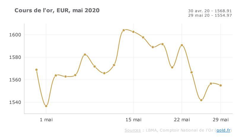 cours de l'or mai 2020