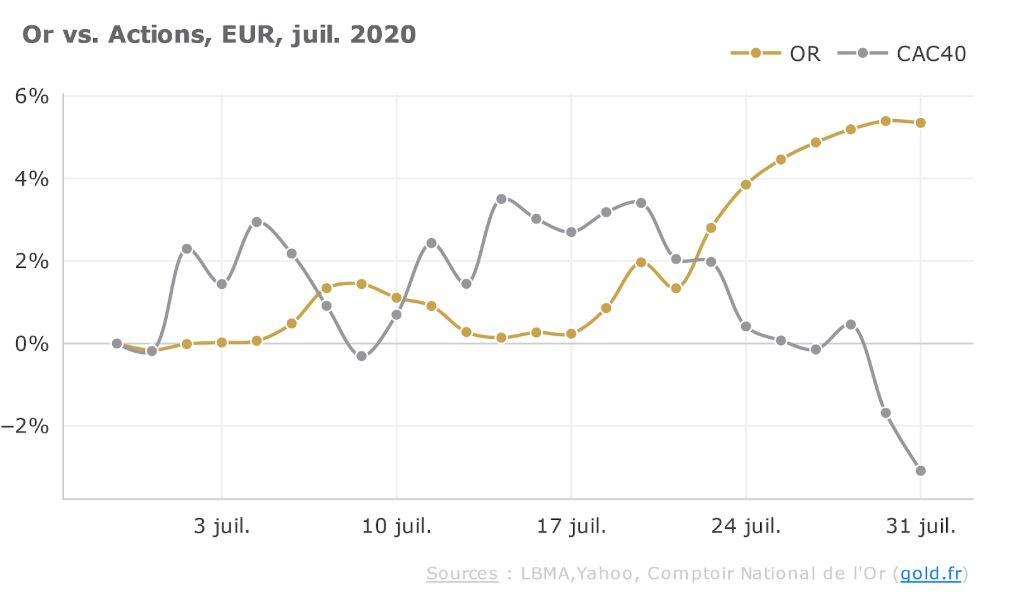 Or vs actions en euros en juillet 2020