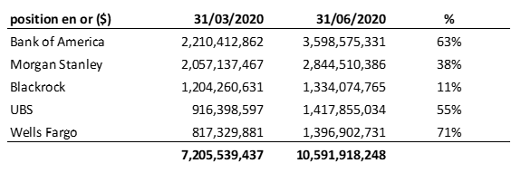 Position en fonds d'or physique en dollars entre mars et juin 2020