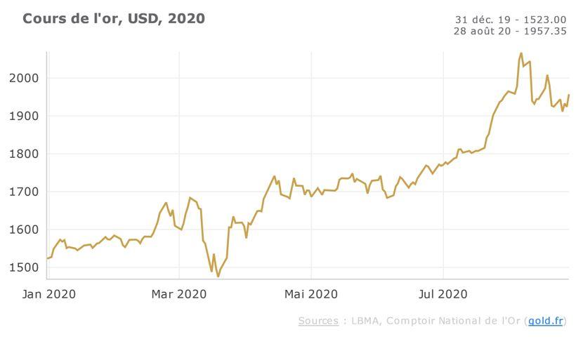 cours de l'or USD 2020