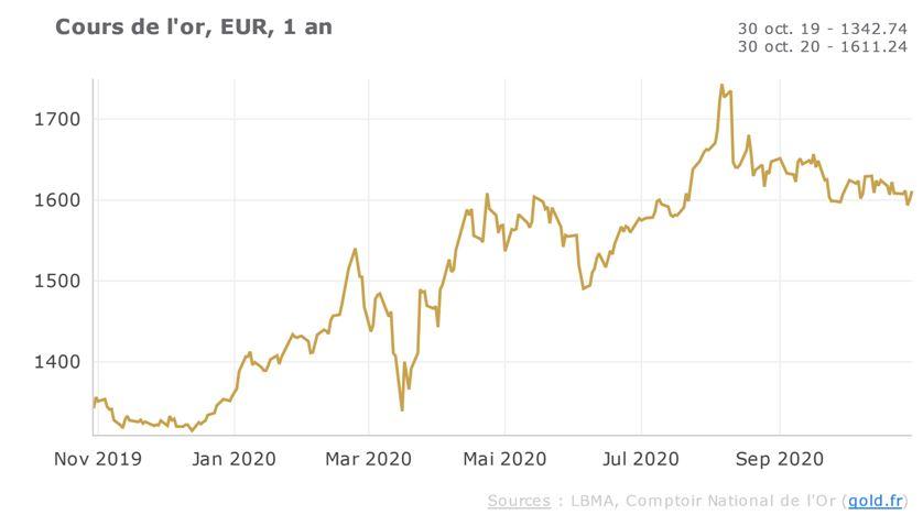 cours de l'or sur 1 an