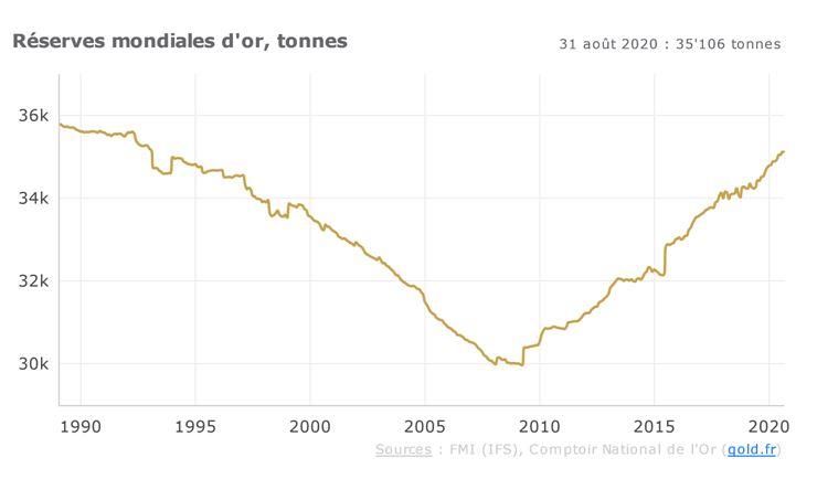 réserves mondiales d'or en tonnes