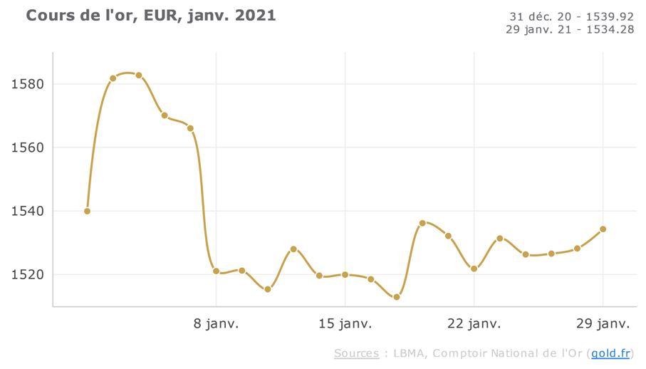 cours de l'or janvier 2021