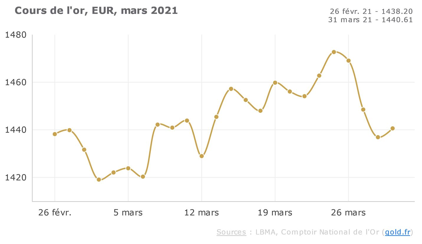cours de l'or de mars 2021