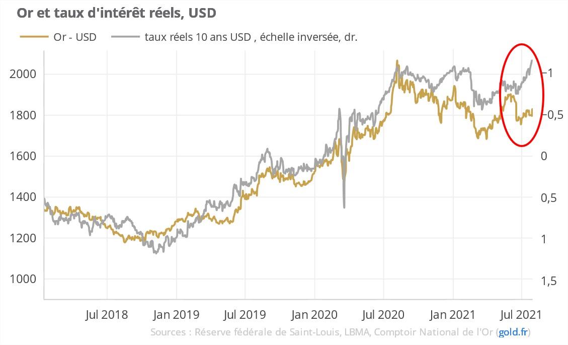 or et taux d'intérêts réels USD